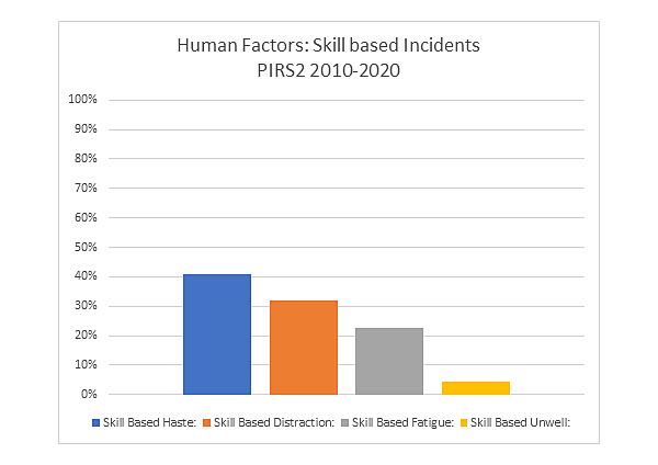 Skill Based Incidents