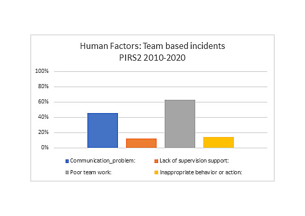 Team Incidents